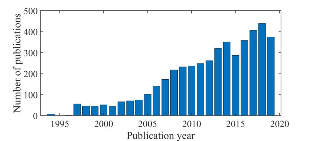 年別出版数